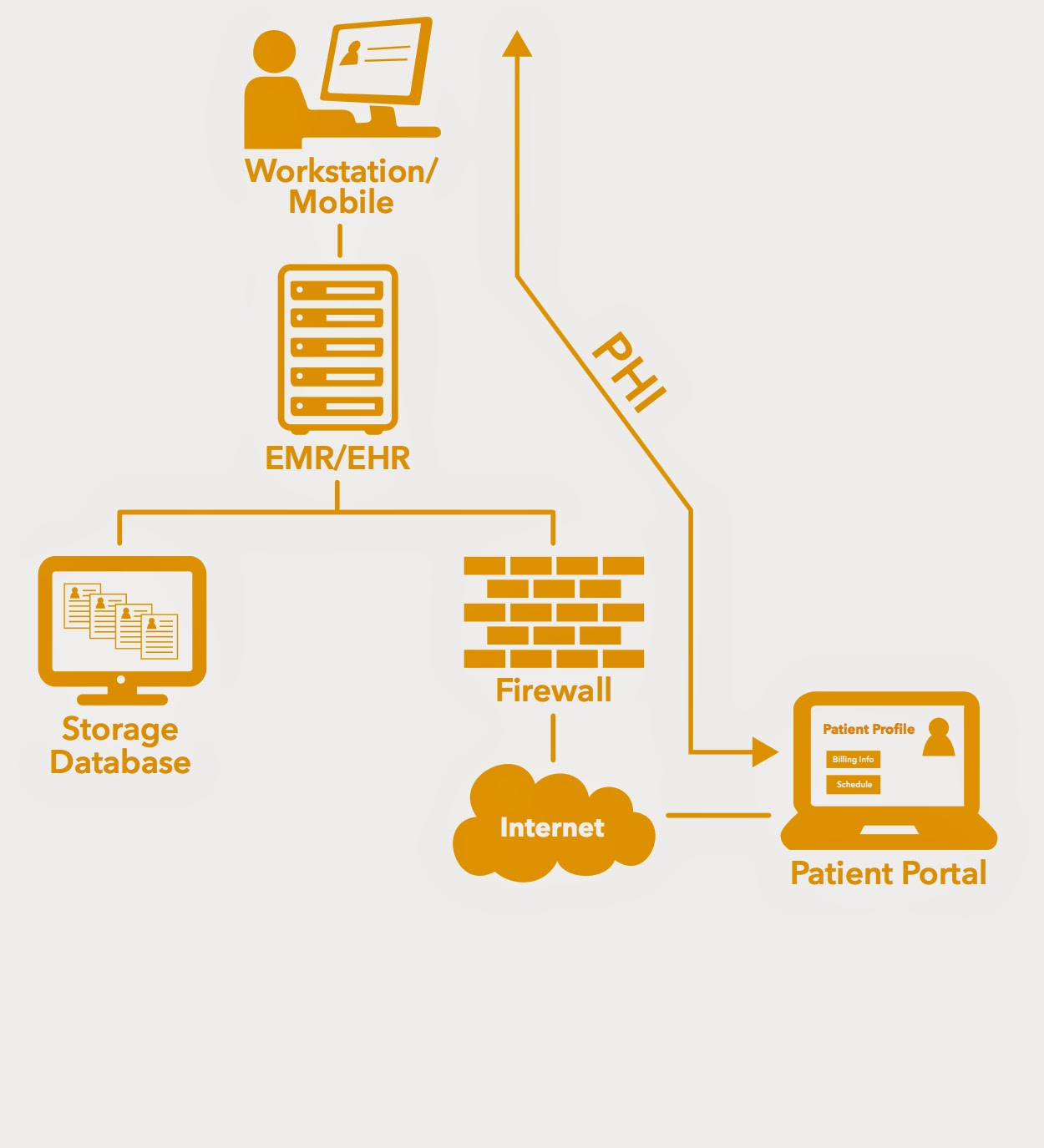 Hipaa security tip understand your data flow example of a simple flow diagram nvjuhfo Image collections