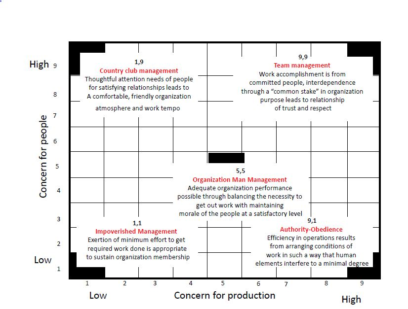 managerial grid model According to blake and mouton's model, this is the pinnacle of managerial style this type of leader places production needs and the needs of the people equally when employees are committed to, and have a stake in the organization's success, their needs and production needs coincide.