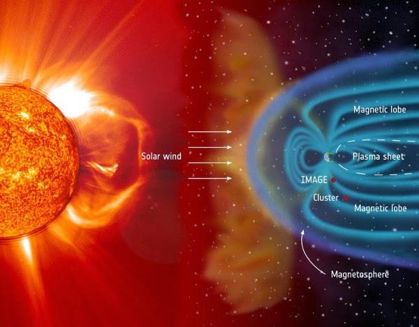 plasma matahari, aurora theta