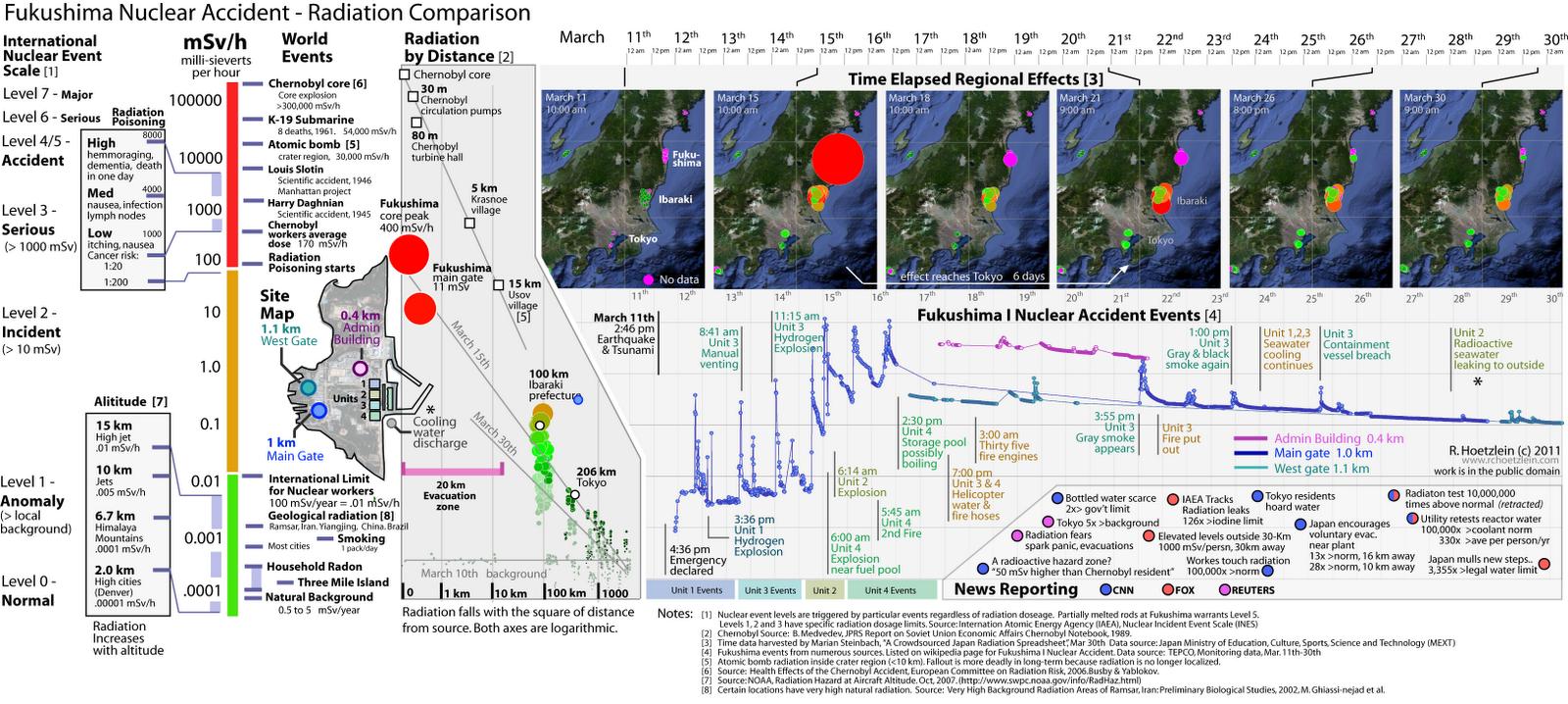 fukushima chernobyl comparison essay