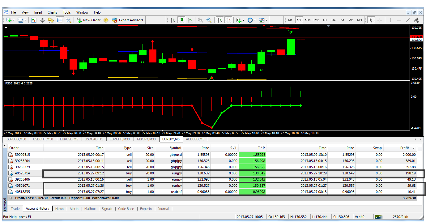 Trading Forex Anti Galau Floating & Anti Strees Dengan Money
