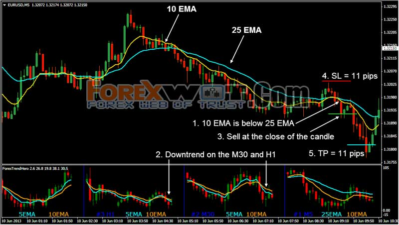 Most powerful forex trading strategies