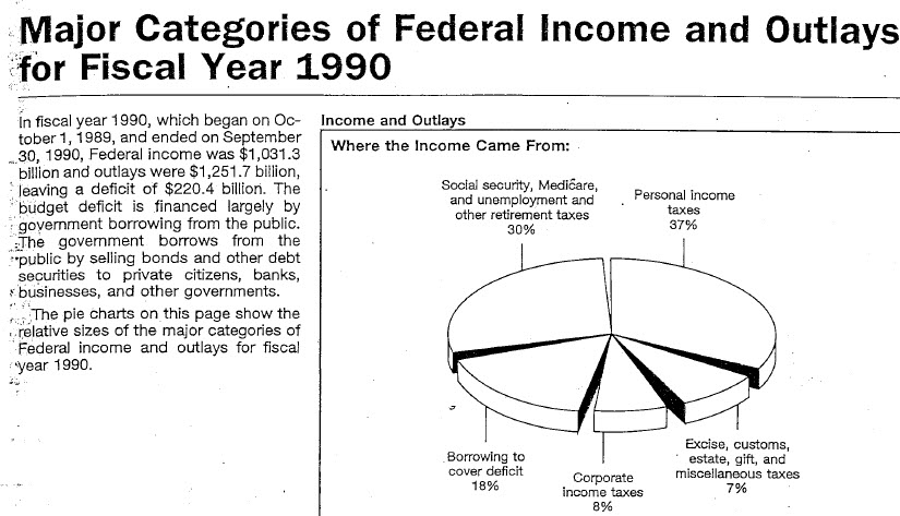 21st Century Taxation Time To Move The 1040 Pie Charts To The Web