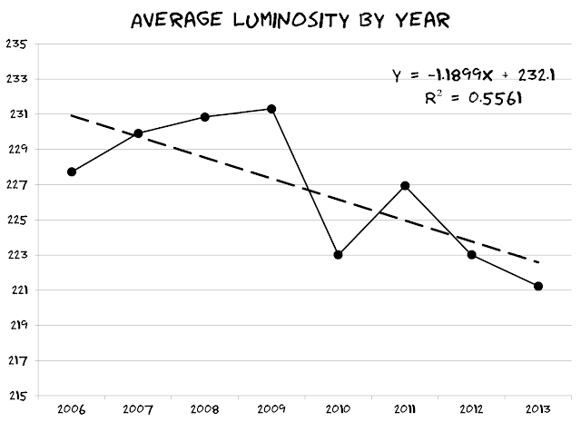 line plot of average luminosity of xkcd per year