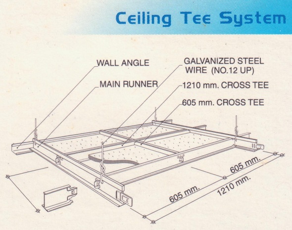 Gypsum Board Suspended Ceiling System : Details of suspended ceiling system with gypsum plaster