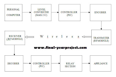 ECE project on Wireless appliances control system