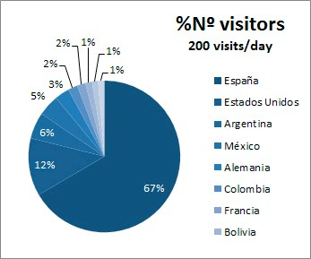 Estadística de visitas
