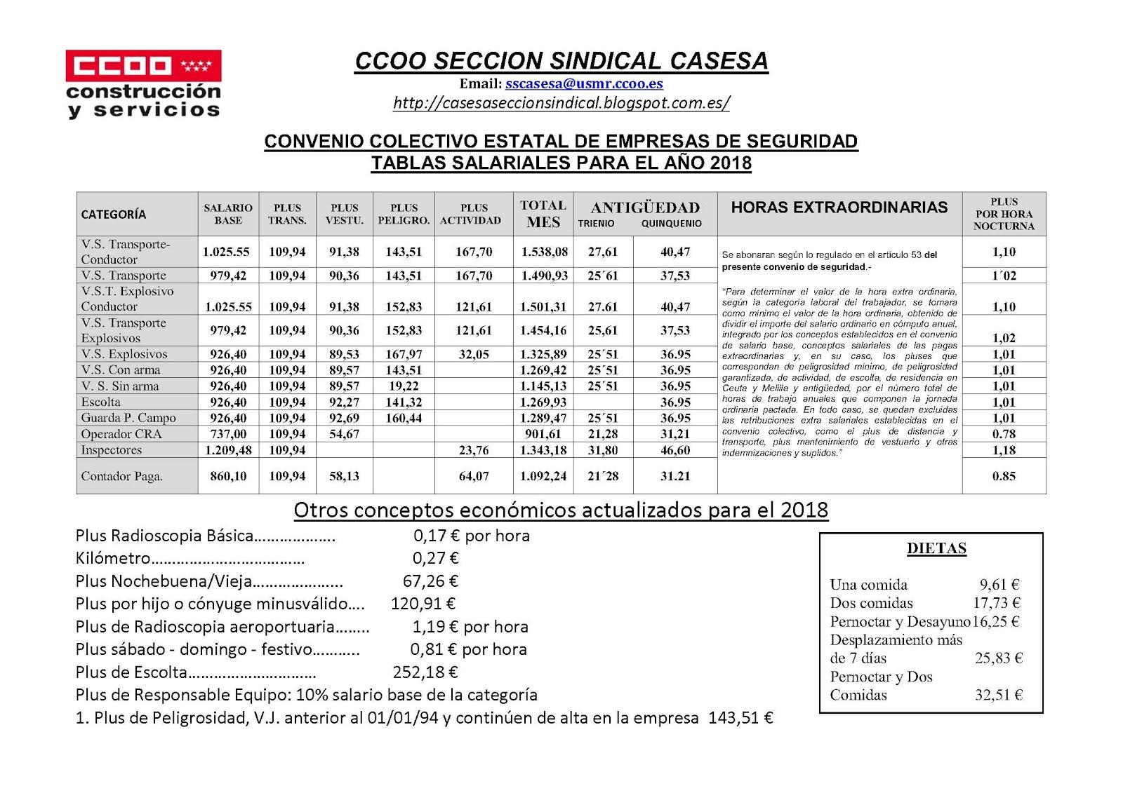 Tablas Salariales 2018 (PDF)