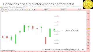 Que sont les points pivots en bourse? Tutoriel analyse technique 2