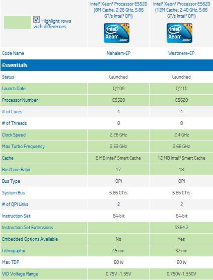 Comparativo Xeon 5520 vs 5620