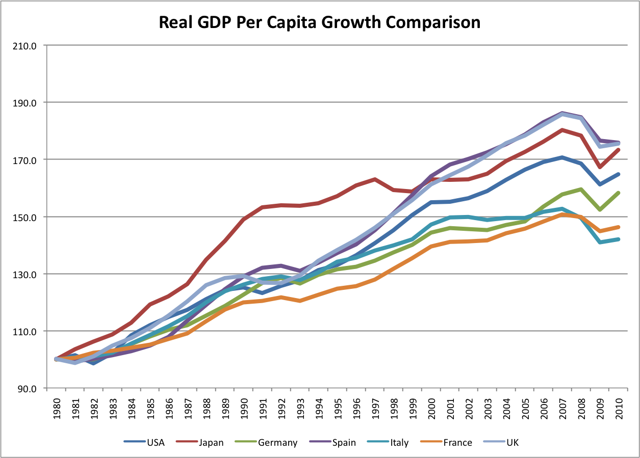 essay about gdp growth rate Essay on gdp two primary ways in which gdp is measured are real gdp and real gdp in chain-weighted prices the first way on constructing the real gdp in base-year prices is to create a price deflator for every good that we can in the economy.