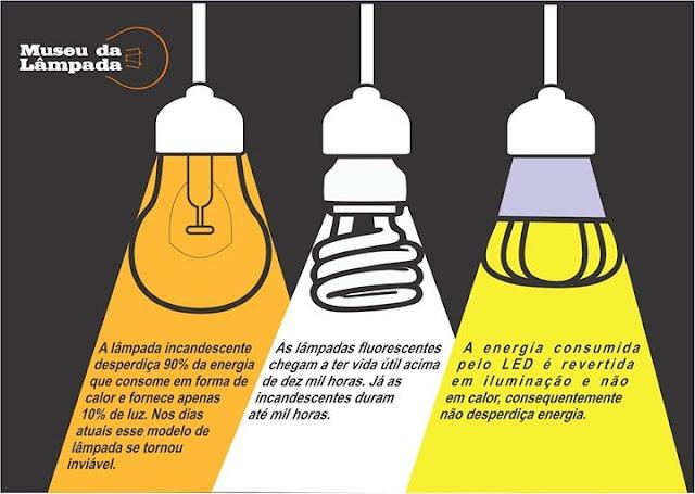 tipos de lâmpadas - Museu da Lâmpada