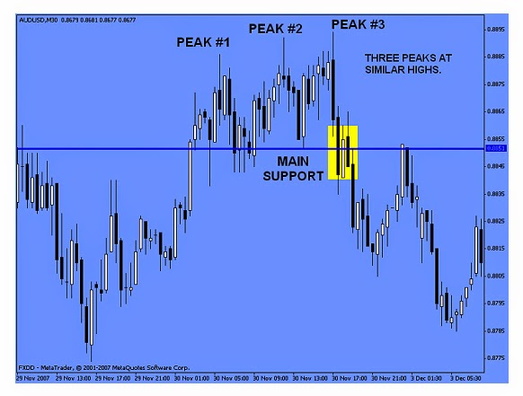 Technical analysis forex tutorial