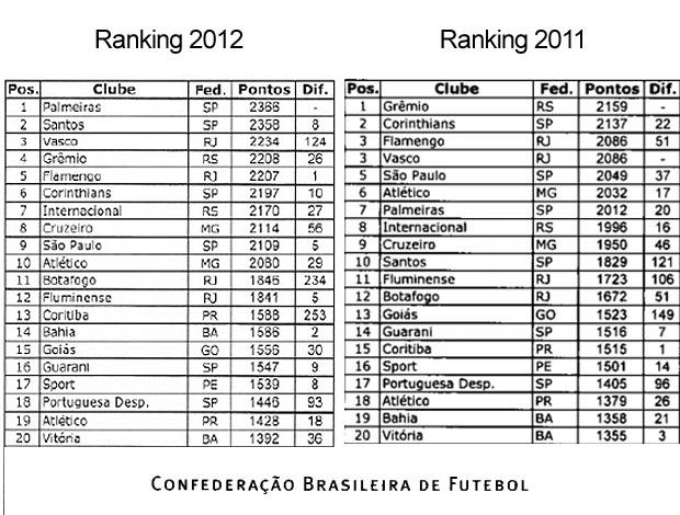 CBF corrige equívoco, e Palmeiras tira a liderança do Santos
