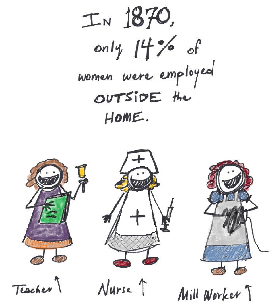 In 1870, only 14 percent of women worked outside the home