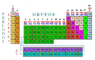 Tabla periodica organizacin los elementos estn distribuidos en filas horizontales denominadas perodos y se enumeran del 1 al 7 con nmeros arbigos los elementos de propiedades urtaz Image collections