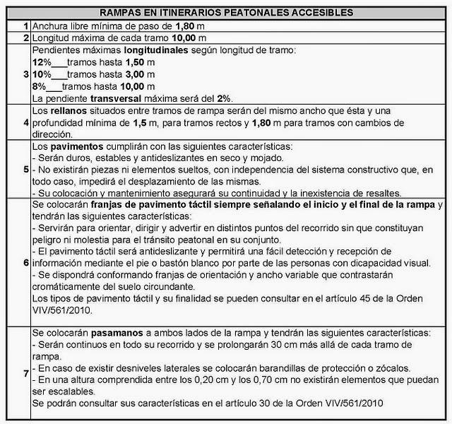Terapia Y Fisio Para Ti Rampas Accesibles Y Rampas Imposibles