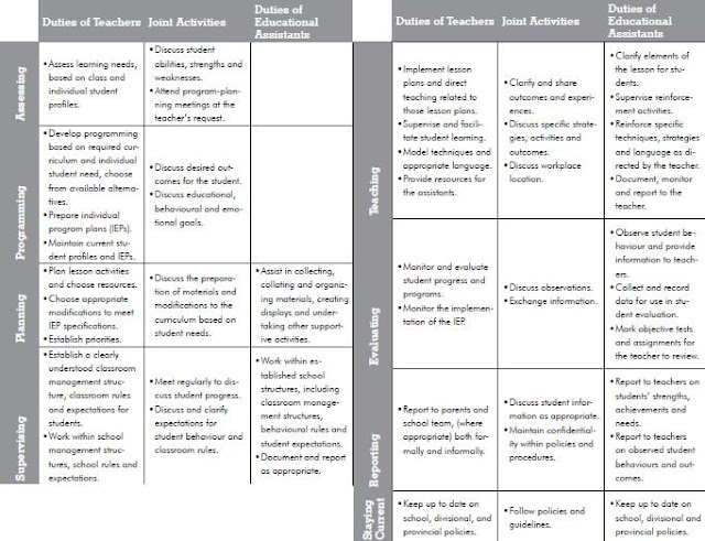 Roles And Responsibilities Of Teachers Essay