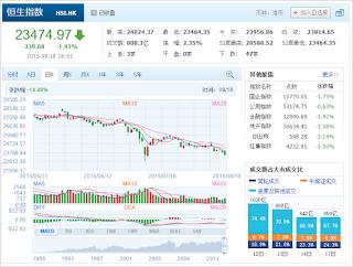 中国株コバンザメ投資 香港ハンセン指数20150818