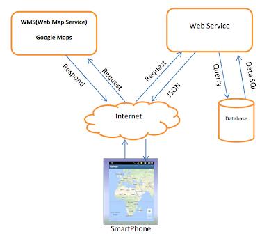 Arsitektur sistem Location Based Apps