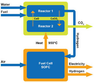 Integrated fuel cells