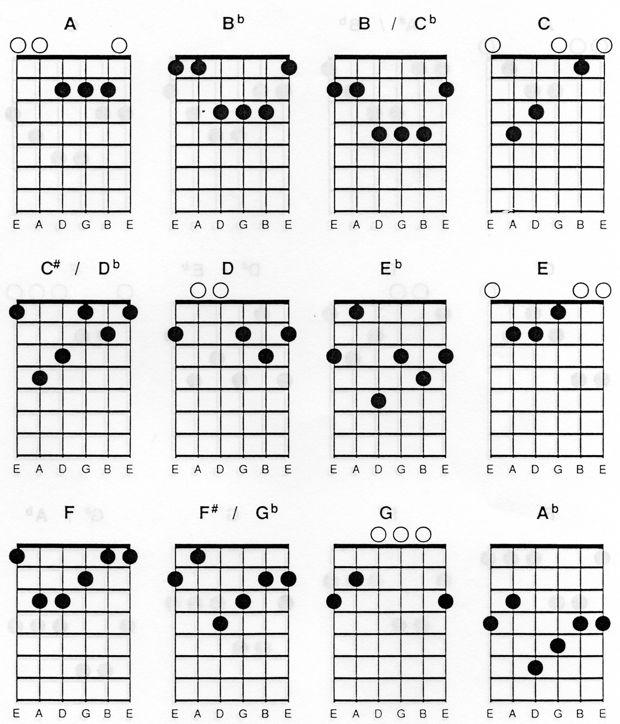 Chord Gitar Bm: Kunci Chord Gitar Lengkap Tutorial Gitar Lengkap