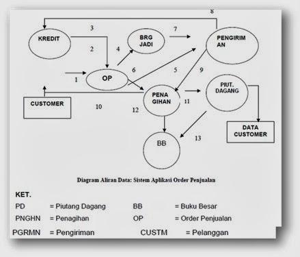 Siklus-Siklus Dalam Sistem Informasi Akuntansi