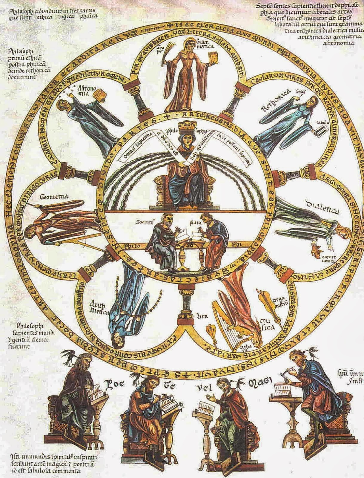 "Septem artes liberales from ""Hortus deliciarum"" by Herrad von Landsberg (about 1180)"