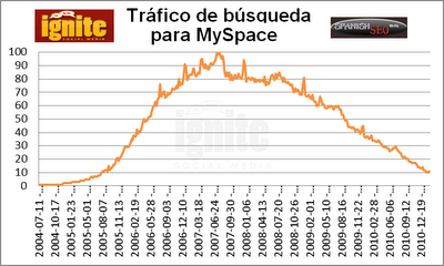 Trfico de bsqueda para MySpace 2011