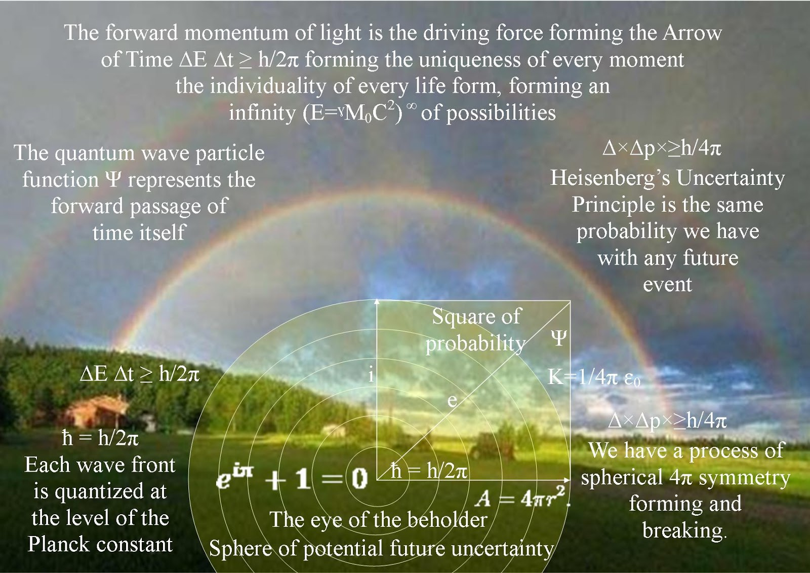 the physics of rainbows Virtual physics laboratory a most charming example of chromatic dispersion is a rainbow when white sunlight is intercepted by a drop of water in the atmosphere, some of the light refracts into the drop, reflects from the drop's inner surface, and then refracts out of the drop.
