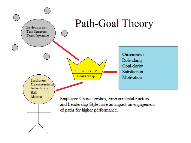 path goal theory The paper reviews the path-goal theory of leadership this theory states that a leader's behavior is important for good performance as a function of its impact on.