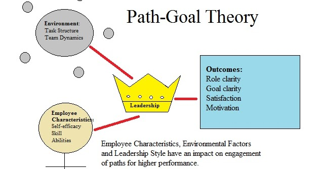 path goal theory robert house The explanation is derived from a path-goal theory of motivation  robert j  house  among these are house's path- goal model (house, 2007) , hersey and .