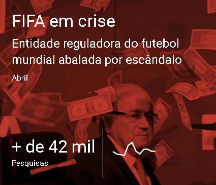 Escândalo da FIFA em 2015 foi um dos termos mais pesquisados de Abril