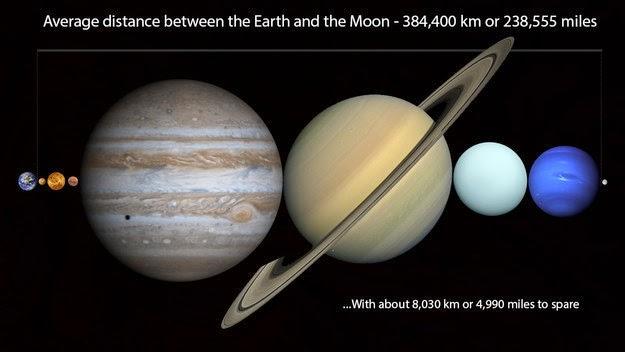 26 Gambar Alam Semesta Tanda Kebesaran Tuhan: Jajaran Planet