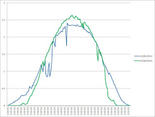 Graph showing Effect of Temperature on PV Solar panel output