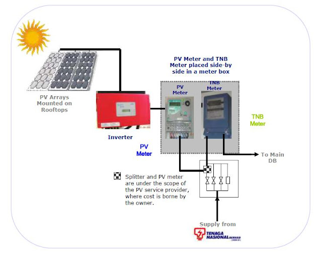 grid connected solar system pdf