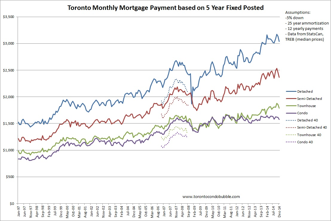 mortgage payments in toronto