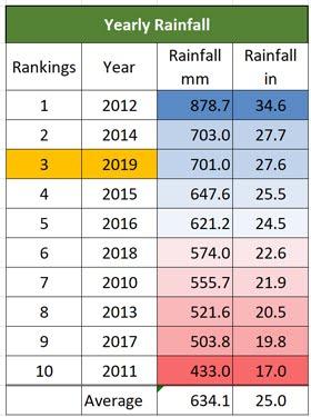 Rainfall 2010 - 2019