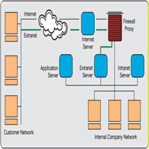Jaringan Ekstranet