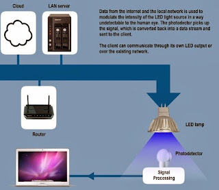 LiFi (Light Fidelity) Technology