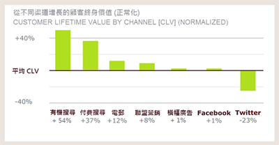 Customer_lifetime_value_by_channel_chi