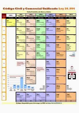 Tabla periódica comparativa