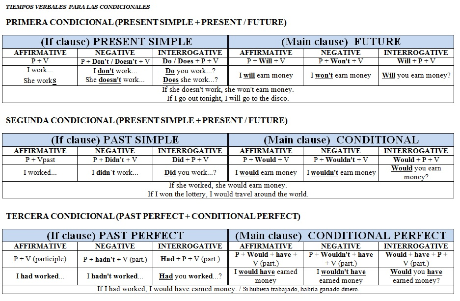 E P Ingl S Conditionals