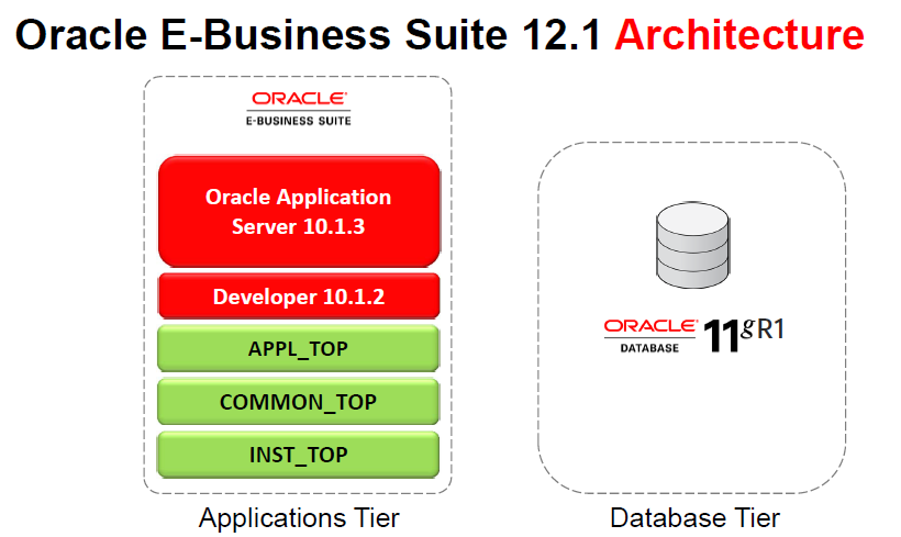 My oracle home r12 1 and r12 2 architecture difference for Architecture oracle