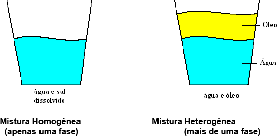 Processo de separação de misturas - Mistura homogênea e heterogênea