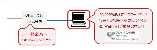 広帯域接続(ブロードバンド接続)が接続状態にあるのにWebサイトが閲覧できない!