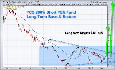 YCS ProShares UltraShort Yen
