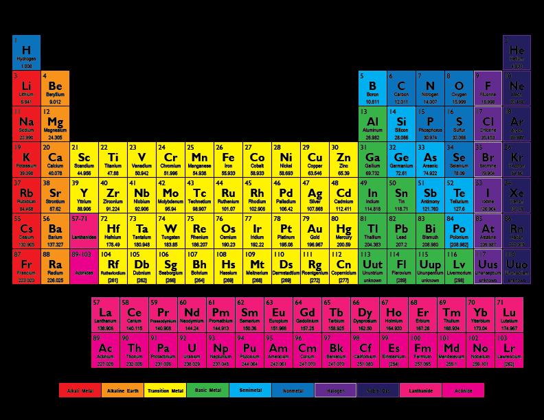 Kuis mengingat tabel periodik andyyahya golongan ia ccuart Images