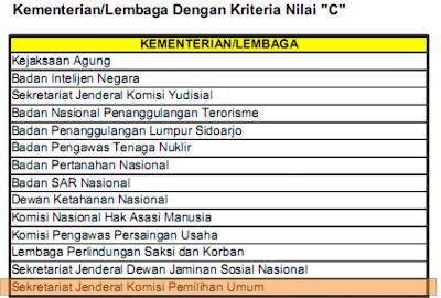 Hasil Evaluasi Akuntabilitas Kinerja Pusat 2011 - KPU - Cecep Husni Mubarok