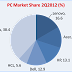 India's PC market increased by 17% during the second quarter of 2012